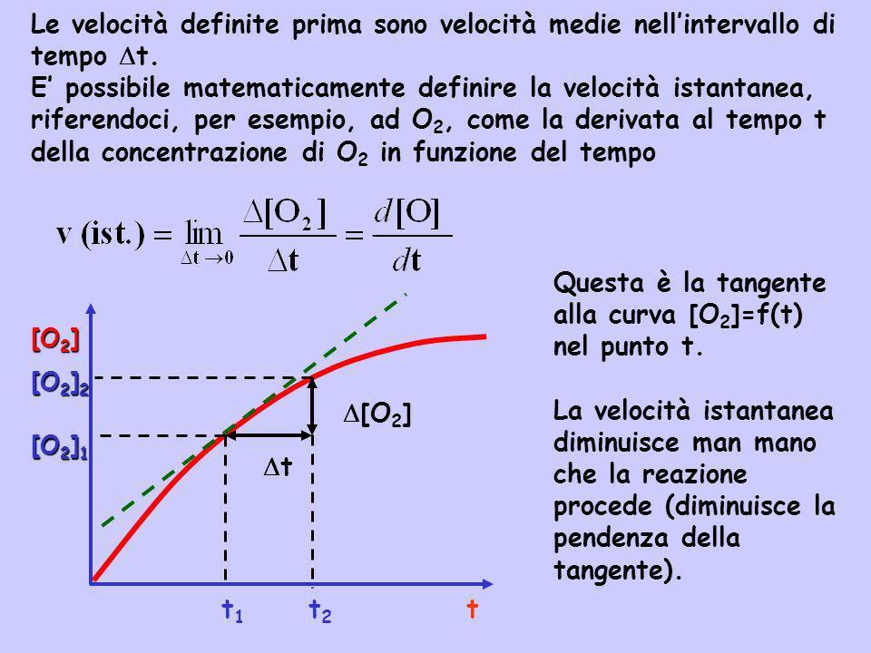 Questa è la tangente alla curva [O2]=f(t) nel punto t.